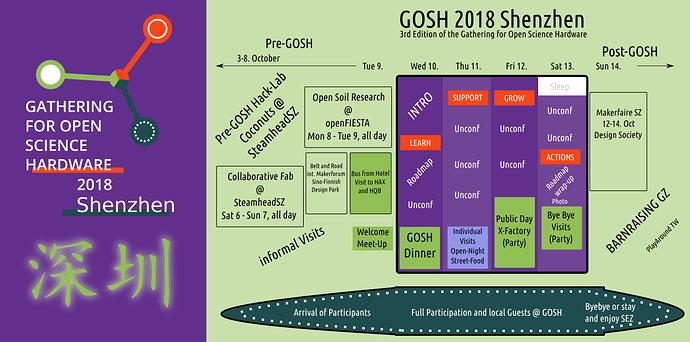 GOSH_program_visualization_v3